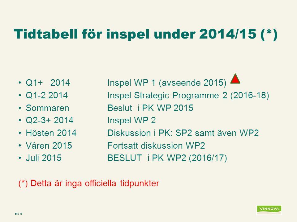 Infogad sidfot, datum och sidnummer syns bara i utskrift (infoga genom fliken Infoga -> Sidhuvud/sidfot) Tidtabell för inspel under 2014/15 (*) Q1+ 2014Inspel WP 1 (avseende 2015) Q1-2 2014 Inspel Strategic Programme 2 (2016-18) SommarenBeslut i PK WP 2015 Q2-3+ 2014Inspel WP 2 Hösten 2014Diskussion i PK: SP2 samt även WP2 Våren 2015Fortsatt diskussion WP2 Juli 2015BESLUT i PK WP2 (2016/17) (*) Detta är inga officiella tidpunkter Bild 16