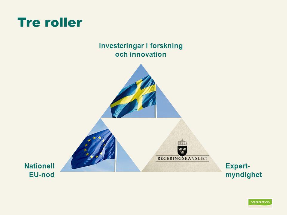 Infogad sidfot, datum och sidnummer syns bara i utskrift (infoga genom fliken Infoga -> Sidhuvud/sidfot) Tre roller Investeringar i forskning och innovation Nationell EU-nod Expert- myndighet