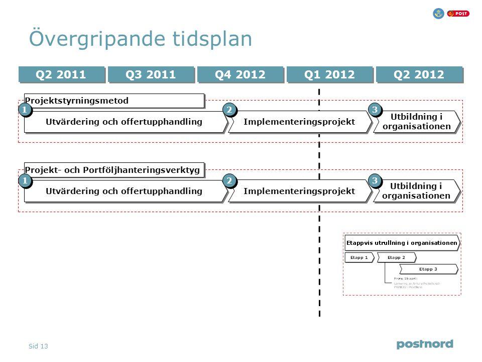 Sid 13 Övergripande tidsplan Q2 2012 Q3 2011 Q4 2012 Q2 2011 Q1 2012 Utvärdering och offertupphandling Projektstyrningsmetod Implementeringsprojekt Ut