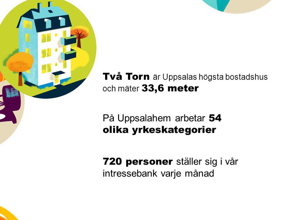 Två Torn är Uppsalas högsta bostadshus och mäter 33,6 meter På Uppsalahem arbetar 54 olika yrkeskategorier 720 personer ställer sig i vår intressebank varje månad