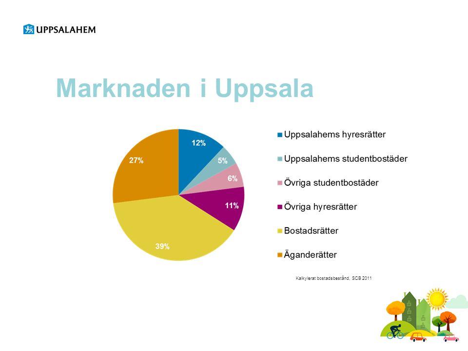 Marknaden i Uppsala Kalkylerat bostadsbestånd, SCB 2011