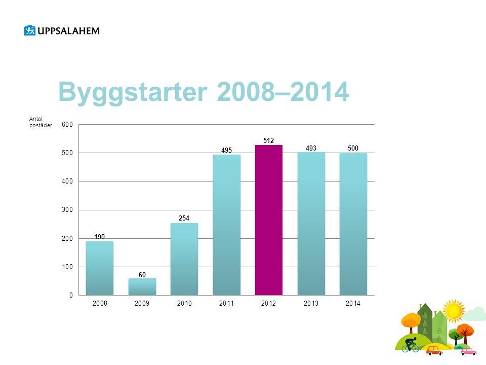 Byggstarter 2008–2014 Antal bostäder