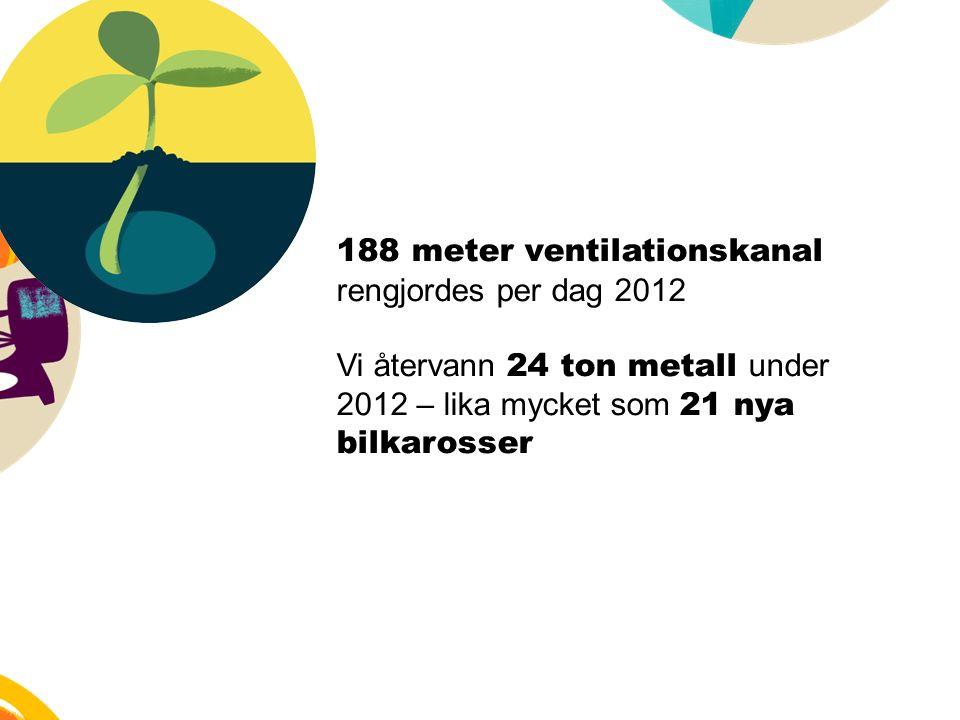 188 meter ventilationskanal rengjordes per dag 2012 Vi återvann 24 ton metall under 2012 – lika mycket som 21 nya bilkarosser