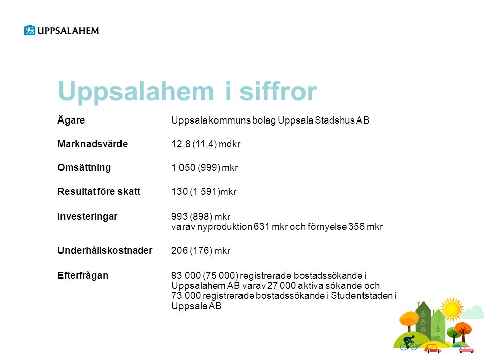 Uppsalahem i siffror ÄgareUppsala kommuns bolag Uppsala Stadshus AB Marknadsvärde 12,8 (11,4) mdkr Omsättning1 050 (999) mkr Resultat före skatt 130 (1 591)mkr Investeringar 993 (898) mkr varav nyproduktion 631 mkr och förnyelse 356 mkr Underhållskostnader 206 (176) mkr Efterfrågan 83 000 (75 000) registrerade bostadssökande i Uppsalahem AB varav 27 000 aktiva sökande och 73 000 registrerade bostadssökande i Studentstaden i Uppsala AB