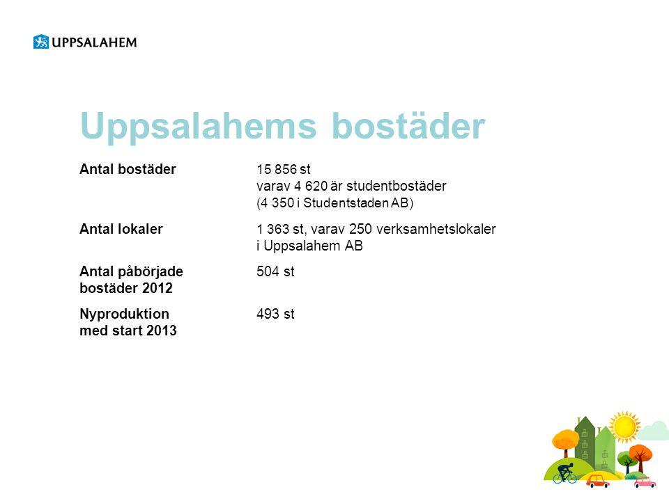 Frodeparken, Resecentrum 70 lägenheter1 – 5 rok ByggentreprenörSkanska Byggstart 2011Arkitekt: White Beräknad inflyttning: hösten 2013 Budget:233 800 000:-