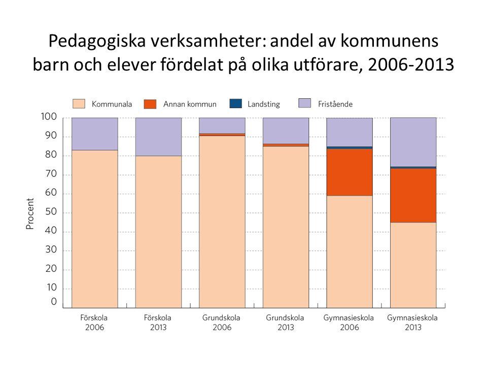 Pedagogiska verksamheter: andel av kommunens barn och elever fördelat på olika utförare, 2006-2013