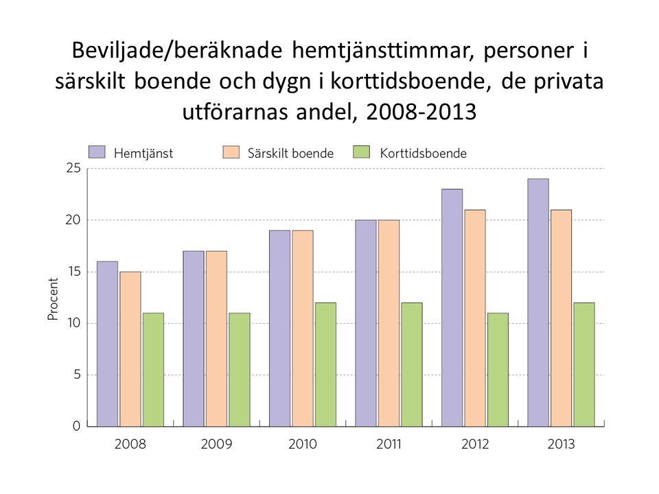 Beviljade/beräknade hemtjänsttimmar, personer i särskilt boende och dygn i korttidsboende, de privata utförarnas andel, 2008-2013
