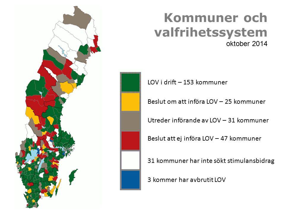 Kommuner och valfrihetssystem oktober 2014 LOV i drift – 153 kommuner 3 kommer har avbrutit LOV Beslut om att införa LOV – 25 kommuner Utreder införande av LOV – 31 kommuner Beslut att ej införa LOV – 47 kommuner 31 kommuner har inte sökt stimulansbidrag