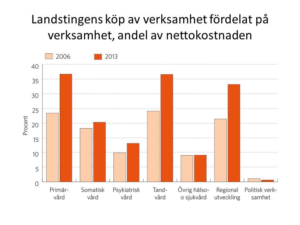 Landstingens köp av verksamhet fördelat på verksamhet, andel av nettokostnaden