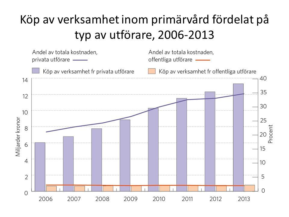Köp av verksamhet inom primärvård fördelat på typ av utförare, 2006-2013