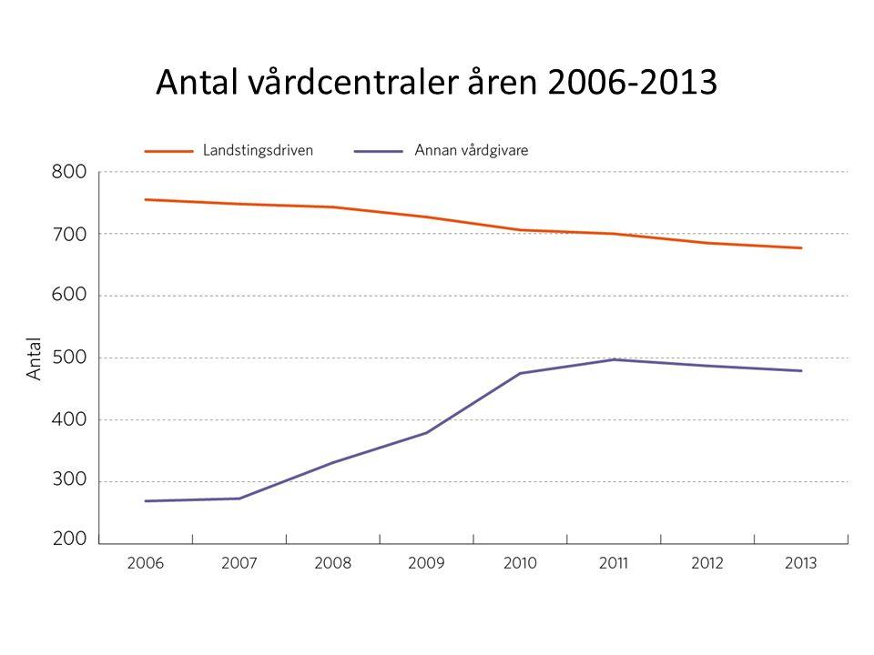 Antal vårdcentraler åren 2006-2013