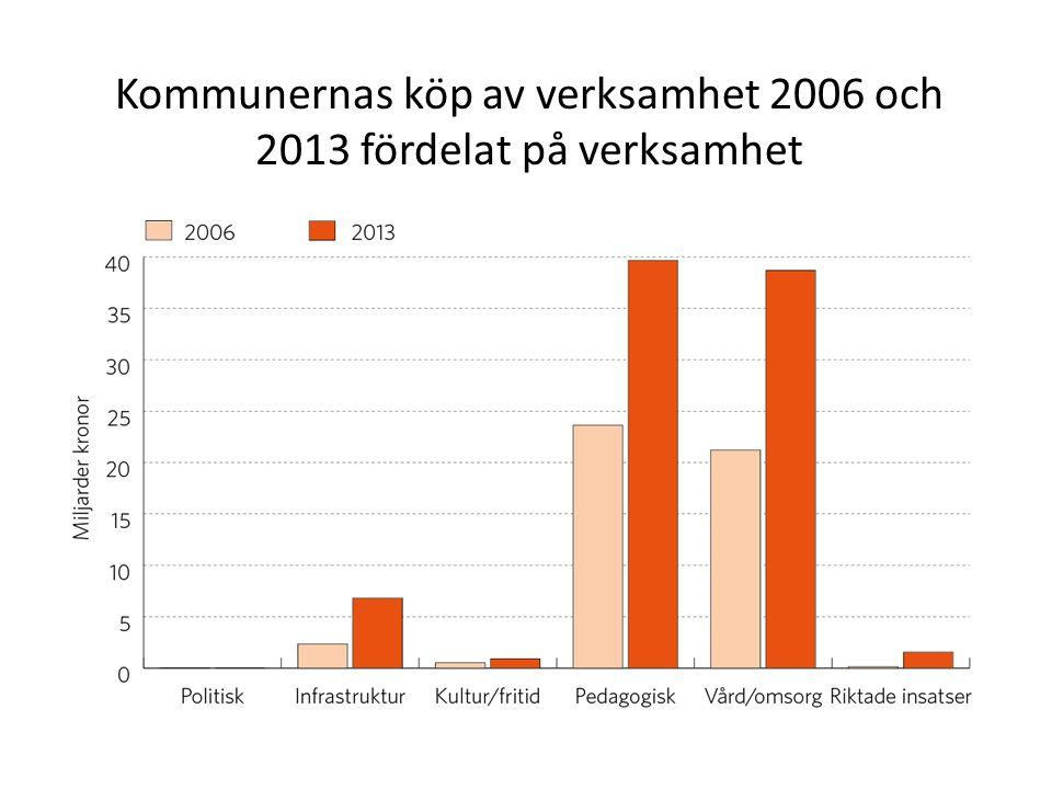 Kommunernas köp av verksamhet 2006 och 2013 fördelat på verksamhet