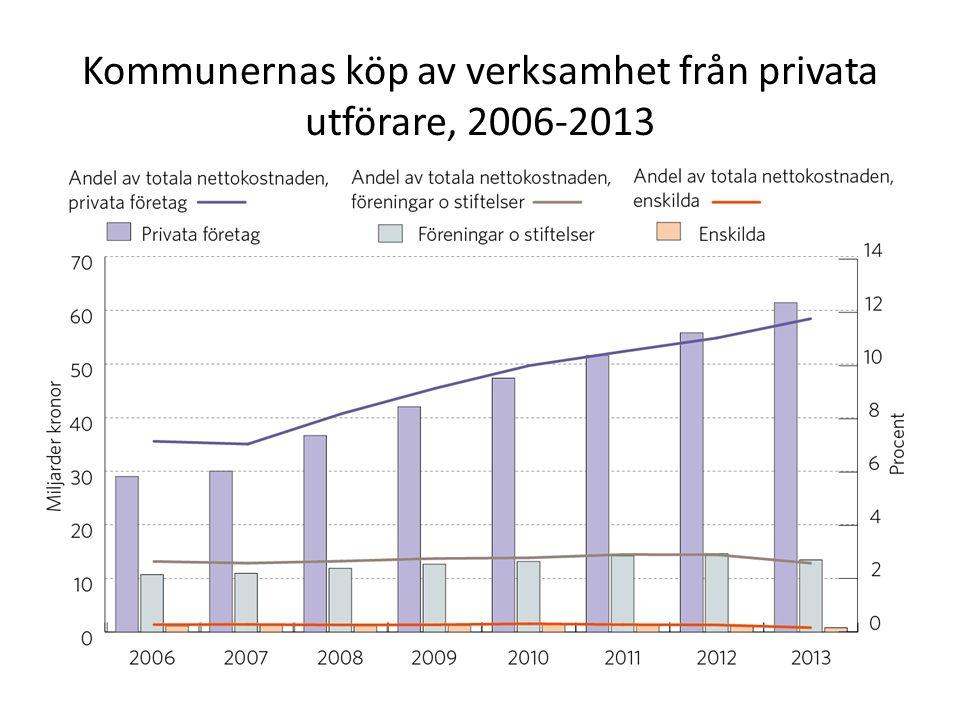 Kommunernas köp av verksamhet från privata utförare, 2006-2013