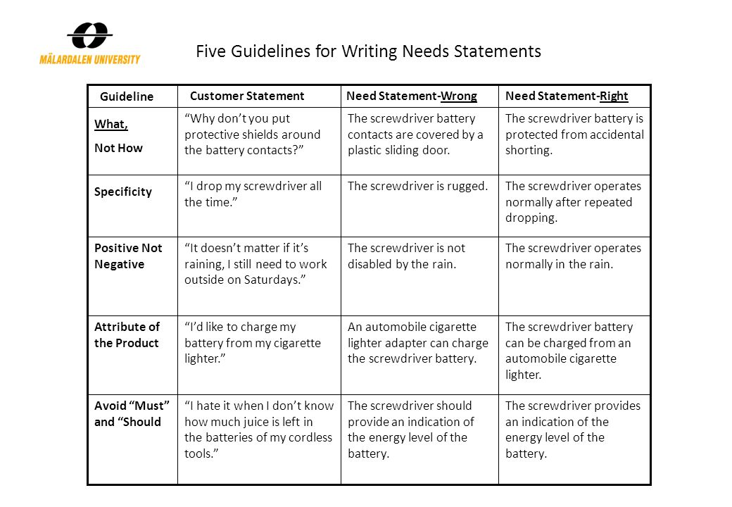 Five Guidelines for Writing Needs Statements Guideline Customer StatementNeed Statement-WrongNeed Statement-Right What, Not How Specificity Positive Not Negative Attribute of the Product Avoid Must and Should Why don't you put protective shields around the battery contacts I drop my screwdriver all the time. It doesn't matter if it's raining, I still need to work outside on Saturdays. I'd like to charge my battery from my cigarette lighter. I hate it when I don't know how much juice is left in the batteries of my cordless tools. The screwdriver battery contacts are covered by a plastic sliding door.