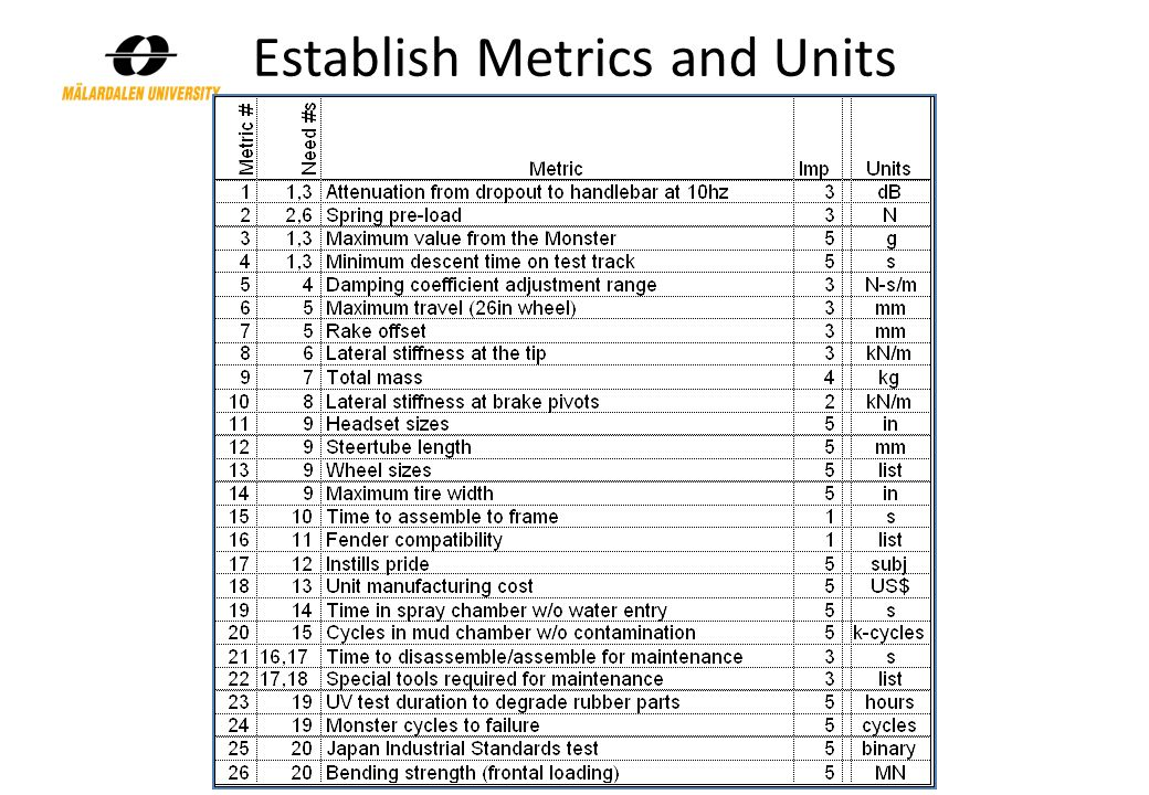 Establish Metrics and Units