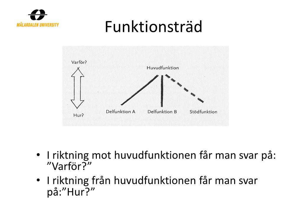 Funktionsträd I riktning mot huvudfunktionen får man svar på: Varför? I riktning från huvudfunktionen får man svar på: Hur?