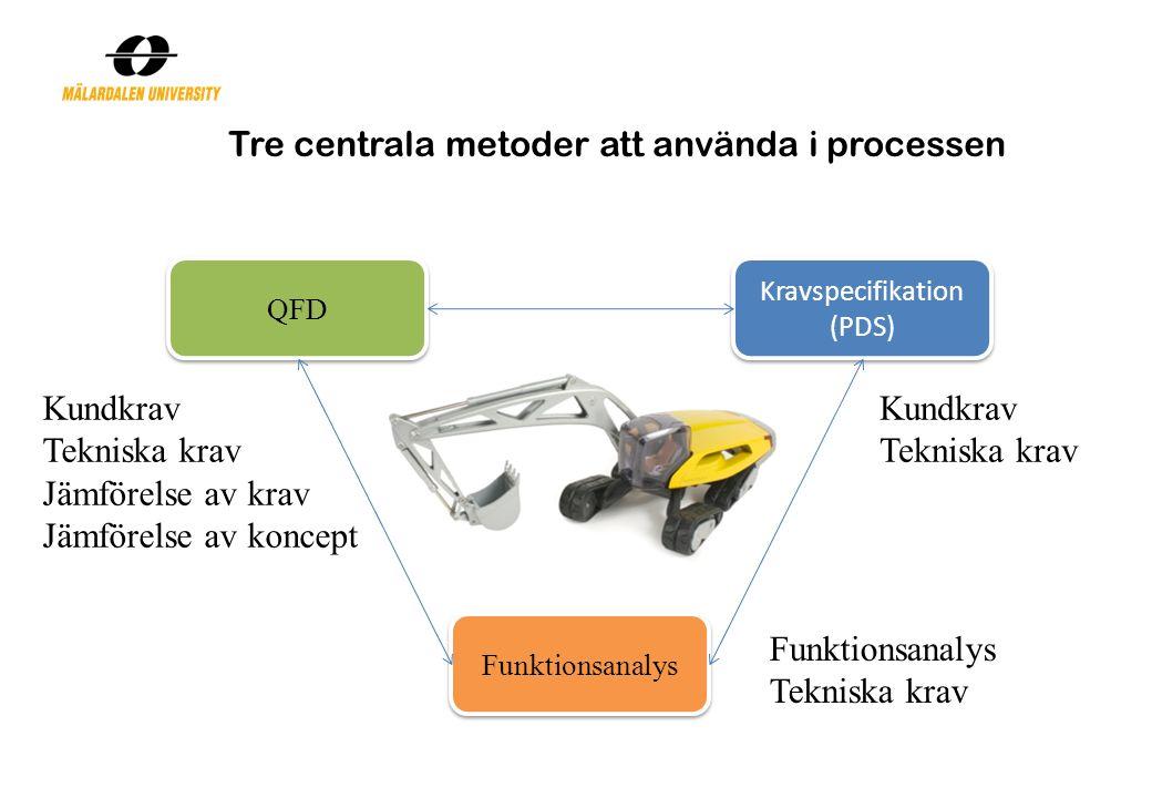 Tre centrala metoder att använda i processen QFD Kravspecifikation (PDS) Funktionsanalys Kundkrav Tekniska krav Jämförelse av krav Jämförelse av koncept Kundkrav Tekniska krav Funktionsanalys Tekniska krav