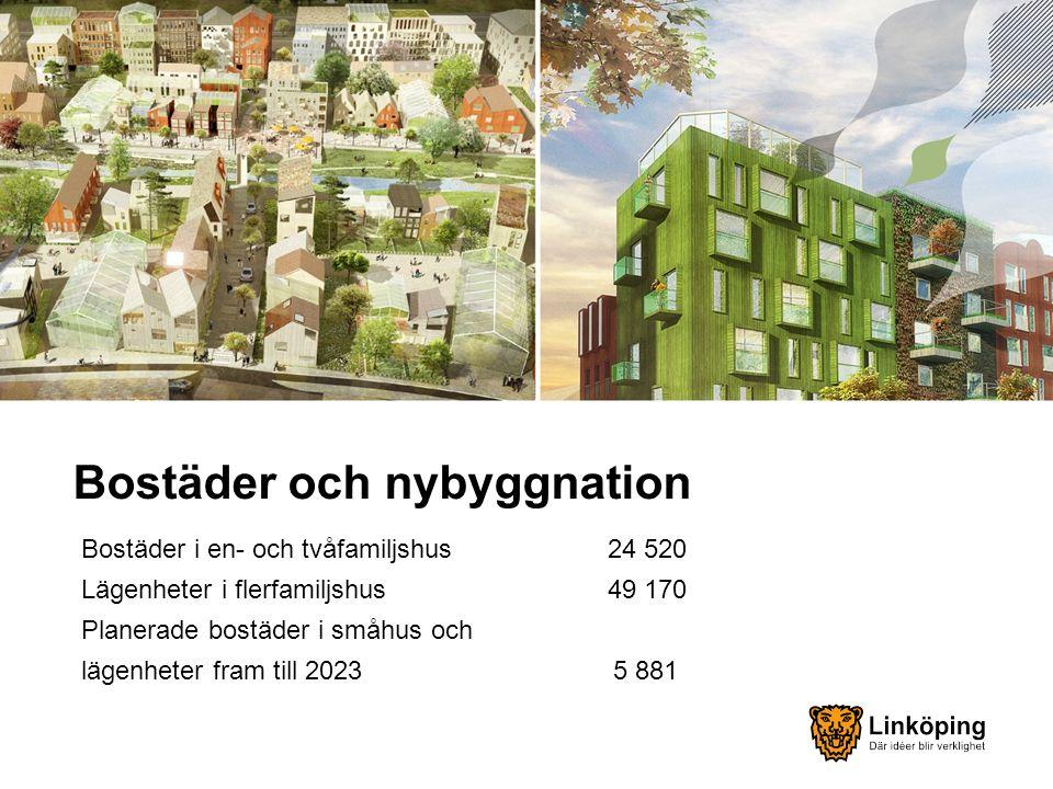 Bostäder och nybyggnation Bostäder i en- och tvåfamiljshus 24 520 Lägenheter i flerfamiljshus 49 170 Planerade bostäder i småhus och lägenheter fram till 2023 5 881