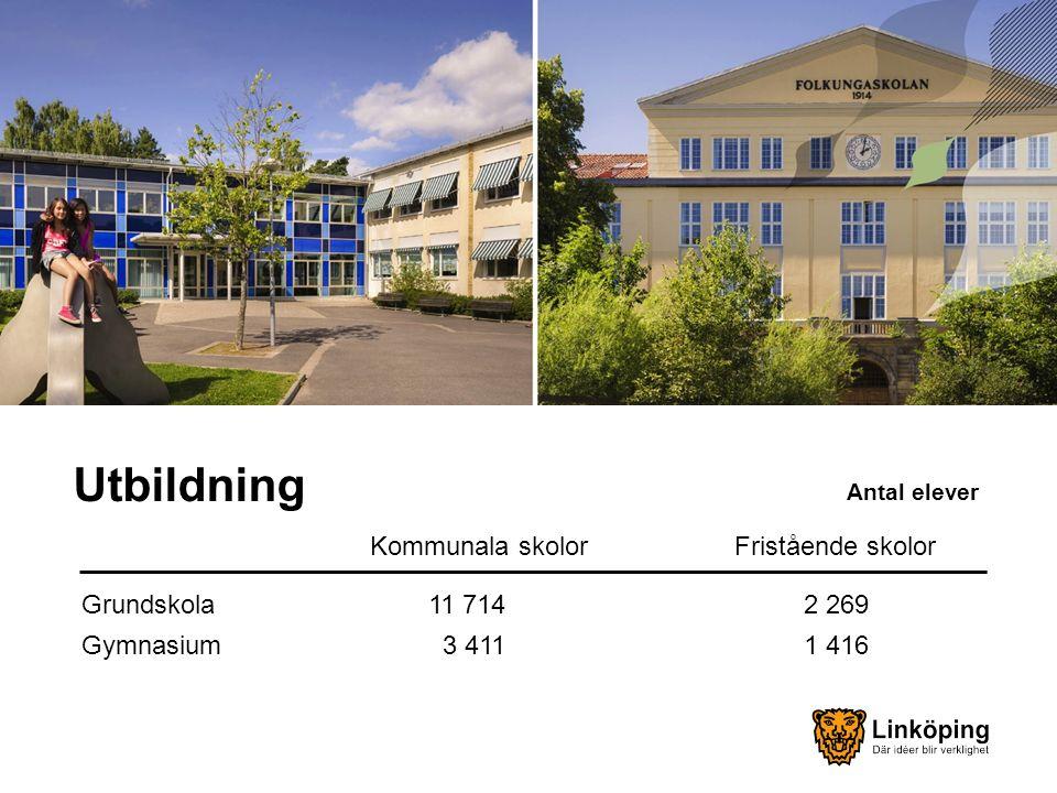 Utbildning Kommunala skolor Fristående skolor Grundskola 11 714 2 269 Gymnasium 3 411 1 416 Antal elever