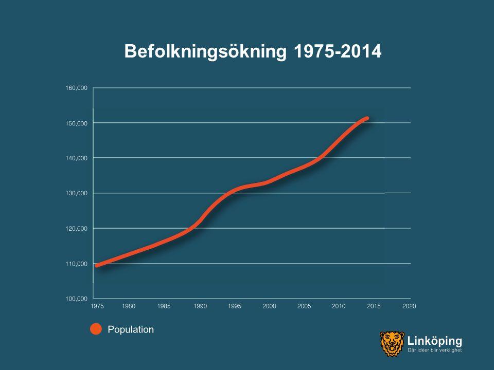 Befolkningsökning 1975-2014
