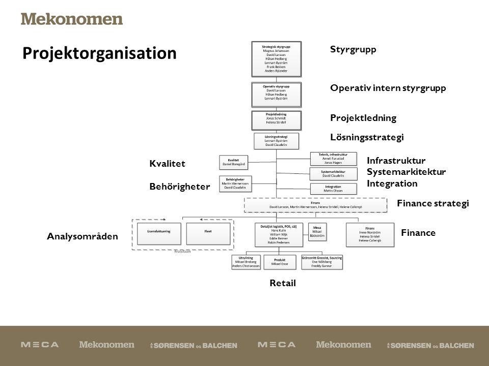 Projektorganisation Styrgrupp Operativ intern styrgrupp Projektledning Lösningsstrategi Infrastruktur Systemarkitektur Integration Kvalitet Behörigheter Finance strategi Finance Retail Analysområden