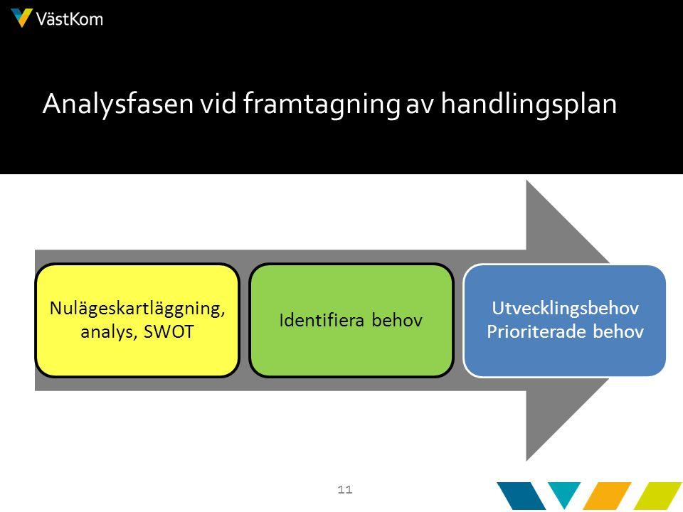 11 Analysfasen vid framtagning av handlingsplan Nulägeskartläggning, analys, SWOT Identifiera behov Utvecklingsbehov Prioriterade behov