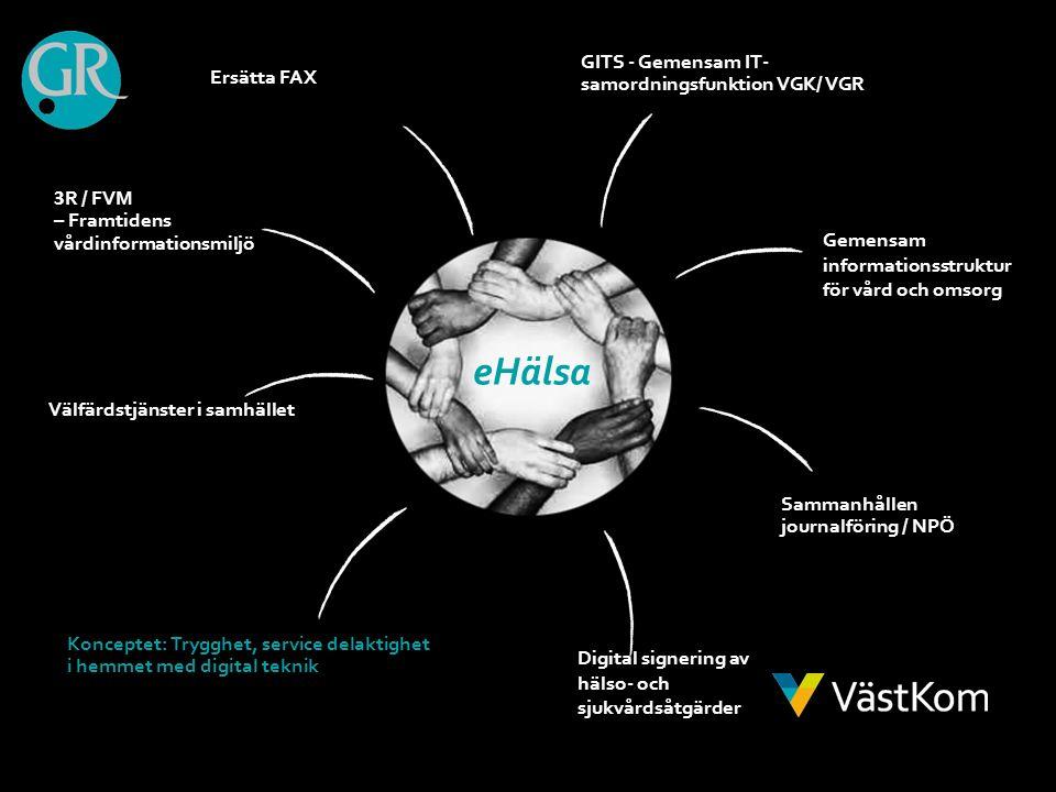 3 R / FVM – Framtidens vårdinformationsmiljö Ersätta FAX GITS - Gemensam IT- samordningsfunktion VGK/ VGR Välfärdstjänster i samhället Konceptet: Trygghet, service delaktighet i hemmet med digital teknik Gemensam informationsstruktur för vård och omsorg Digital signering av hälso- och sjukvårdsåtgärder Sammanhållen journalföring / NPÖ eHälsa