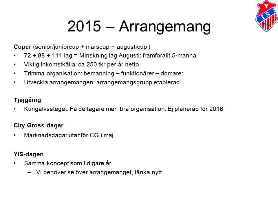 2015 – Arrangemang Cuper (senior/juniorcup + marscup + augusticup ) 72 + 88 + 111 lag = Minskning lag Augusti: framförallt 5-manna Viktig inkomstkälla