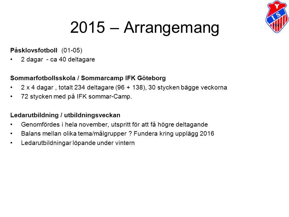 2015 – Arrangemang Påsklovsfotboll (01-05) 2 dagar - ca 40 deltagare Sommarfotbollsskola / Sommarcamp IFK Göteborg 2 x 4 dagar, totalt 234 deltagare (