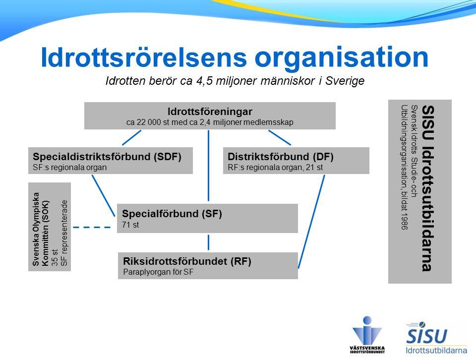 Idrottsrörelsens organisation Idrotten berör ca 4,5 miljoner människor i Sverige SISU Idrottsutbildarna Svensk Idrotts Studie- och Utbildningsorganisa
