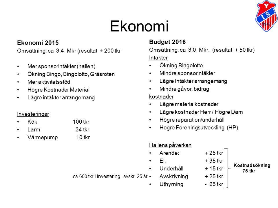 Ekonomi Ekonomi 2015 Omsättning: ca 3,4 Mkr (resultat + 200 tkr Mer sponsorintäkter (hallen) Ökning Bingo, Bingolotto, Gräsroten Mer aktivitetsstöd Hö