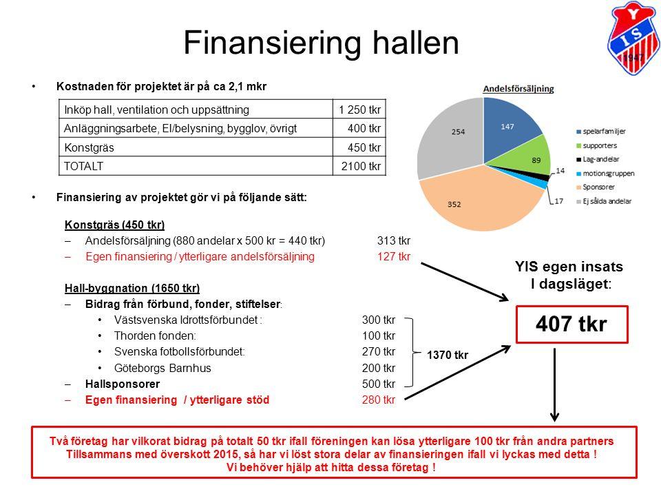 Finansiering hallen Kostnaden för projektet är på ca 2,1 mkr Finansiering av projektet gör vi på följande sätt: Konstgräs (450 tkr) –Andelsförsäljning