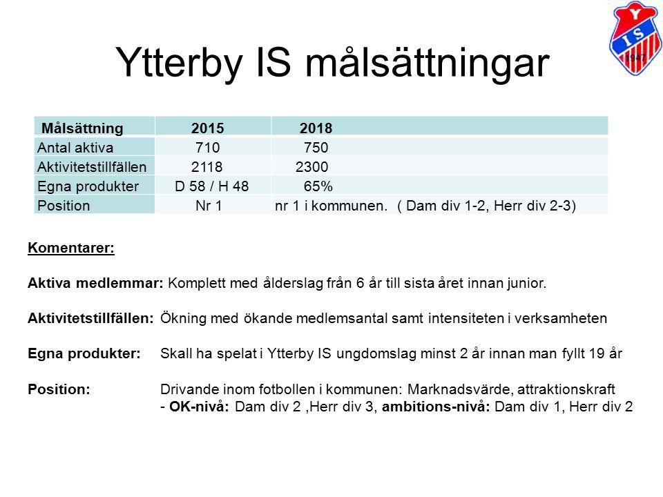 Ytterby IS målsättningar Målsättning 2015 2018 Antal aktiva 710 750 Aktivitetstillfällen 2118 2300 Egna produkter D 58 / H 48 65% Position Nr 1nr 1 i