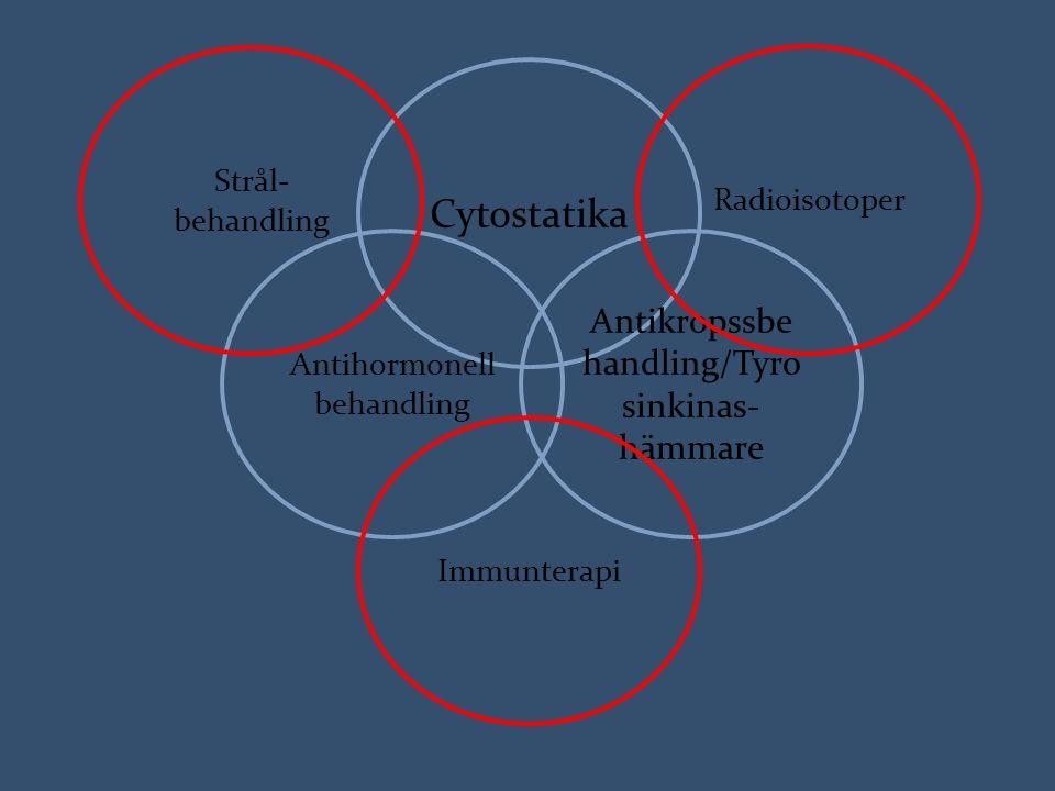 Cytostatika Antikropssbe handling/Tyro sinkinas- hämmare Antihormonell behandling Radioisotoper Strål- behandling Immunterapi