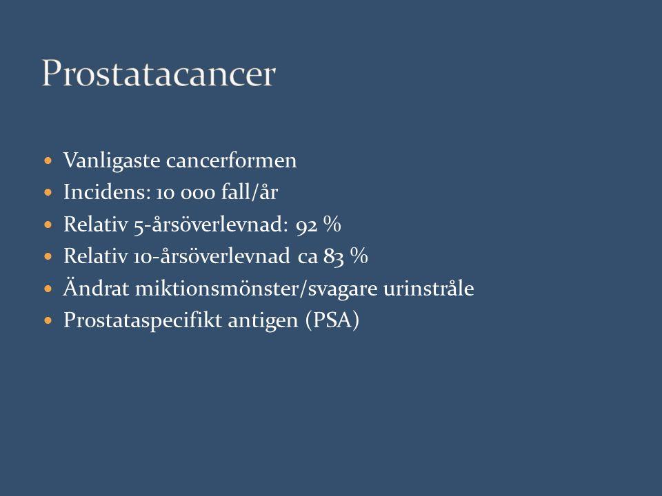 Vanligaste cancerformen Incidens: 10 000 fall/år Relativ 5-årsöverlevnad: 92 % Relativ 10-årsöverlevnad ca 83 % Ändrat miktionsmönster/svagare urinstråle Prostataspecifikt antigen (PSA)