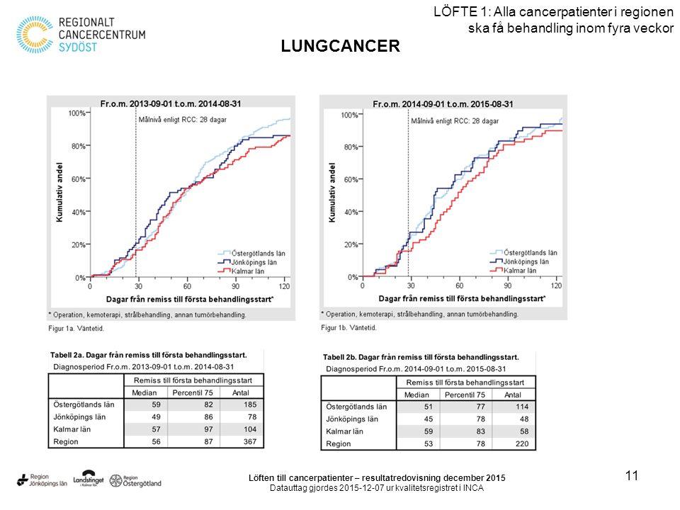 11 LÖFTE 1: Alla cancerpatienter i regionen ska få behandling inom fyra veckor LUNGCANCER Löften till cancerpatienter – resultatredovisning december 2