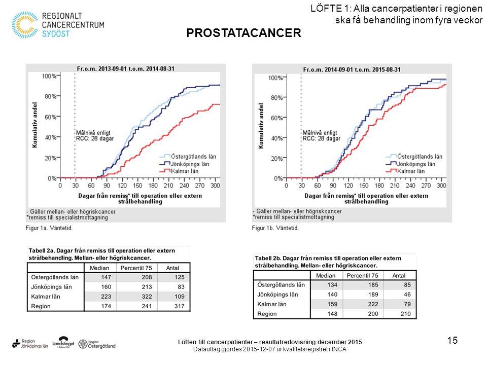 15 LÖFTE 1: Alla cancerpatienter i regionen ska få behandling inom fyra veckor PROSTATACANCER Löften till cancerpatienter – resultatredovisning decemb