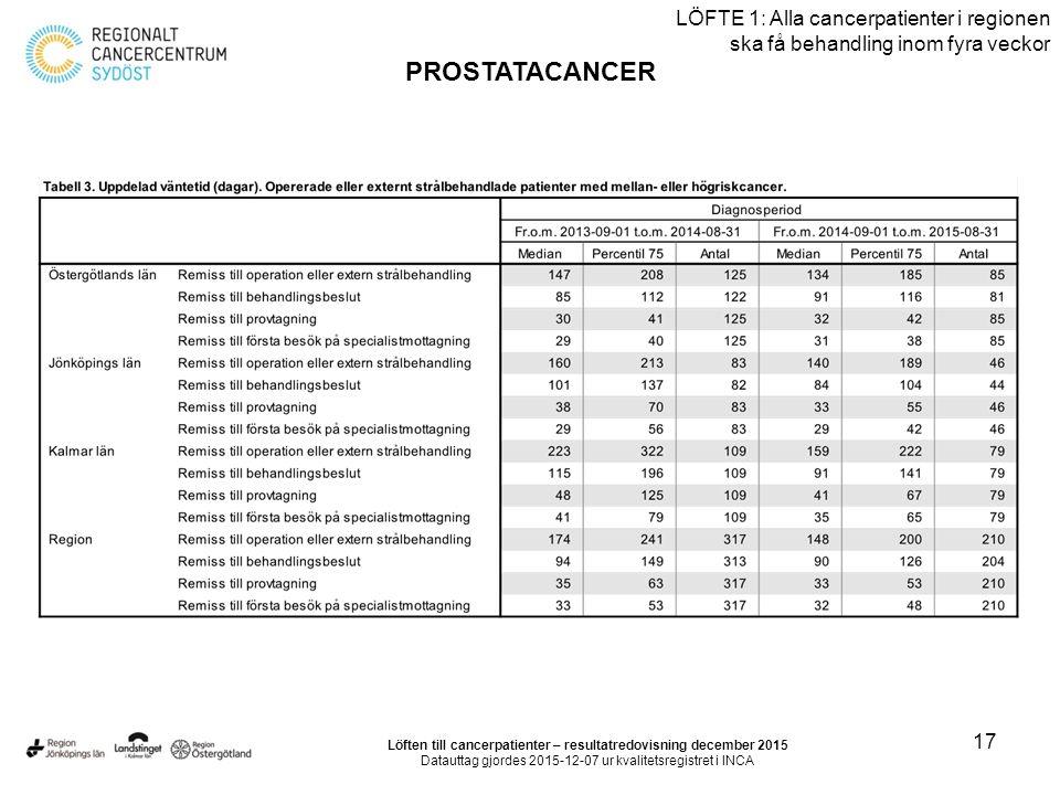 17 LÖFTE 1: Alla cancerpatienter i regionen ska få behandling inom fyra veckor PROSTATACANCER Löften till cancerpatienter – resultatredovisning decemb