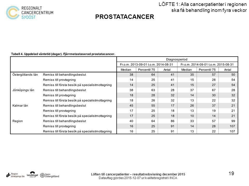 19 LÖFTE 1: Alla cancerpatienter i regionen ska få behandling inom fyra veckor PROSTATACANCER Löften till cancerpatienter – resultatredovisning decemb