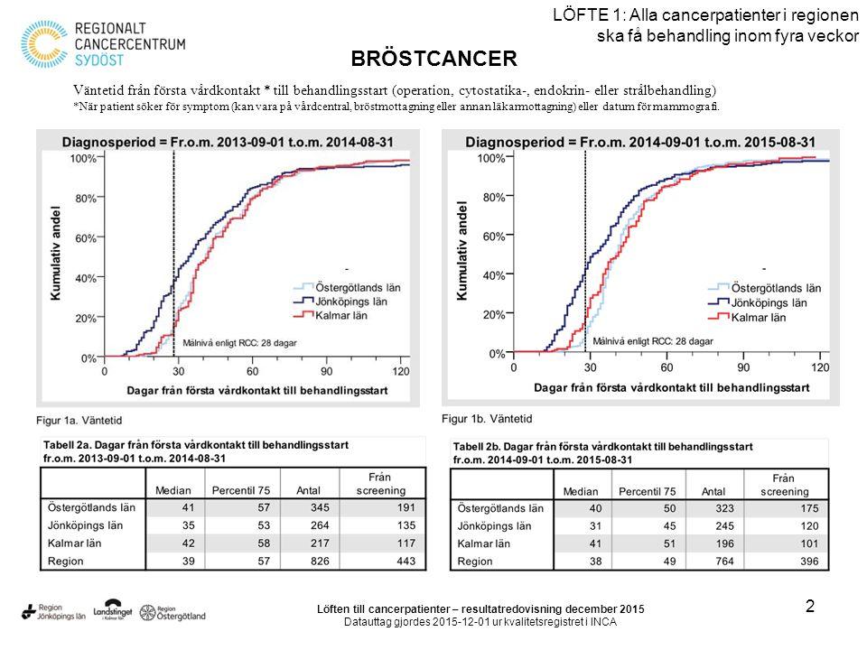 3 LÖFTE 1: Alla cancerpatienter i regionen ska få behandling inom fyra veckor BRÖSTCANCER Löften till cancerpatienter – resultatredovisning december 2015 Datauttag gjordes 2015-12-01 ur kvalitetsregistret i INCA