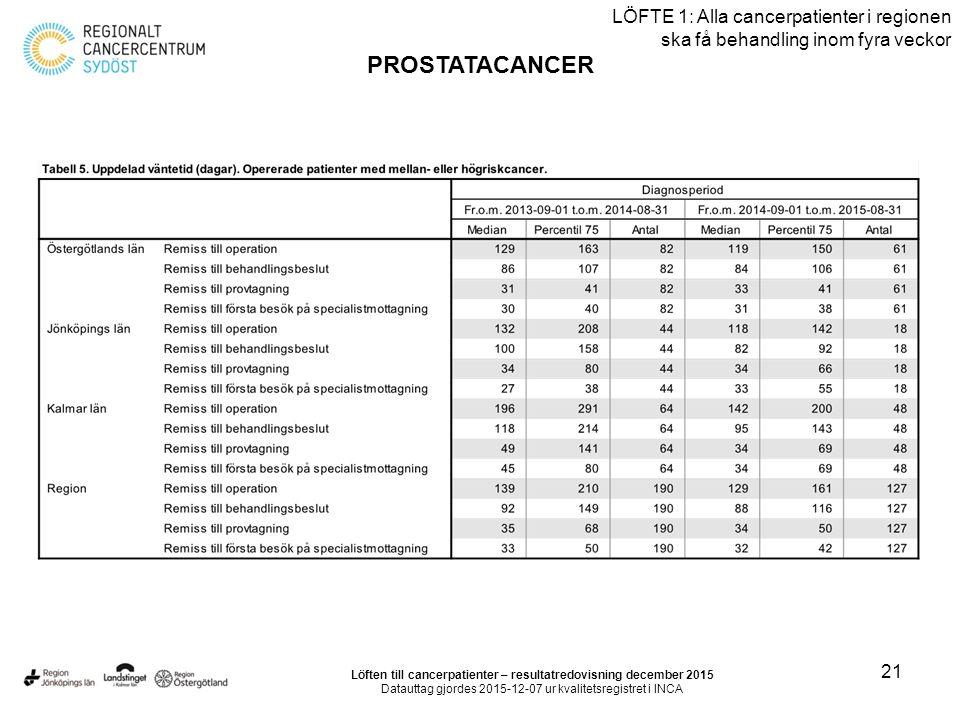 21 LÖFTE 1: Alla cancerpatienter i regionen ska få behandling inom fyra veckor PROSTATACANCER Löften till cancerpatienter – resultatredovisning decemb