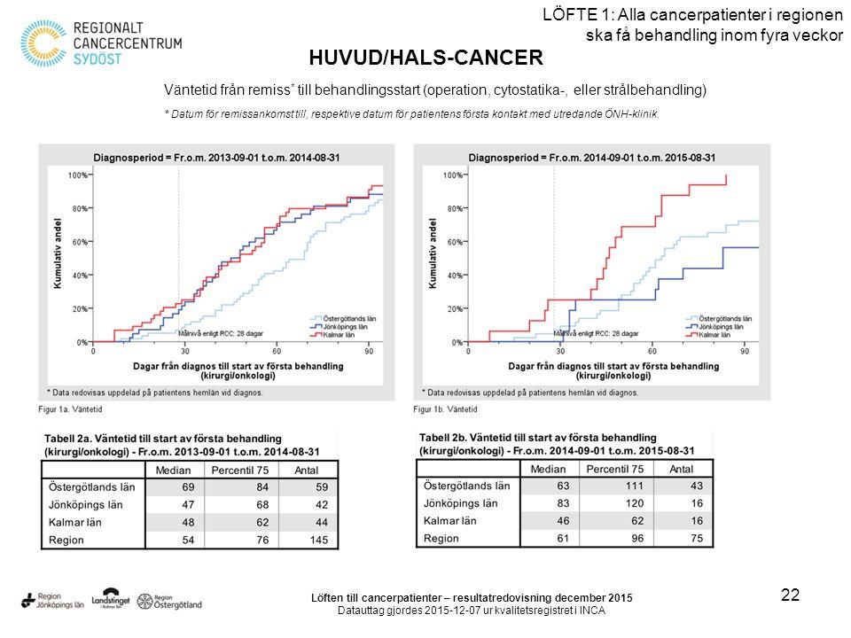 22 LÖFTE 1: Alla cancerpatienter i regionen ska få behandling inom fyra veckor HUVUD/HALS-CANCER Väntetid från remiss * till behandlingsstart (operati