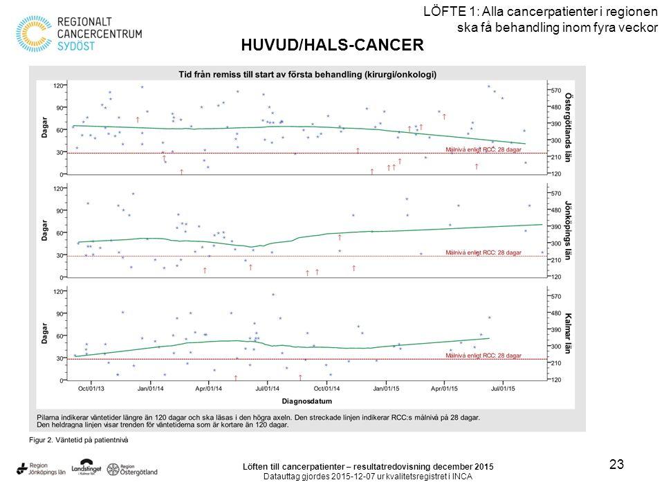 23 LÖFTE 1: Alla cancerpatienter i regionen ska få behandling inom fyra veckor HUVUD/HALS-CANCER Löften till cancerpatienter – resultatredovisning dec