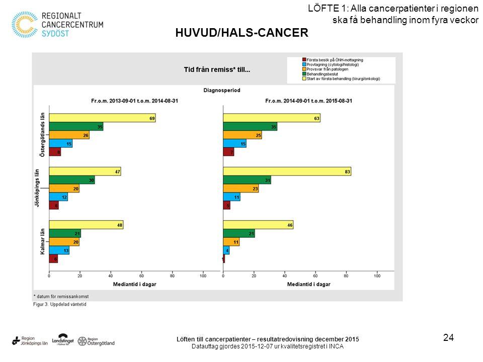 24 LÖFTE 1: Alla cancerpatienter i regionen ska få behandling inom fyra veckor HUVUD/HALS-CANCER Löften till cancerpatienter – resultatredovisning dec