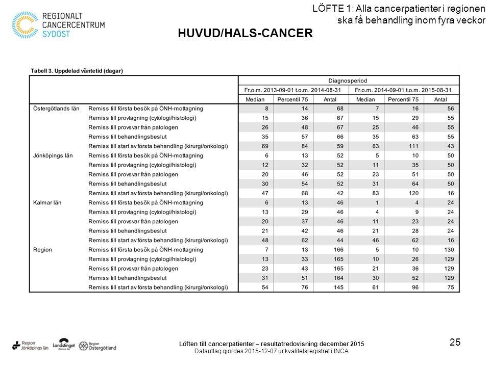 25 LÖFTE 1: Alla cancerpatienter i regionen ska få behandling inom fyra veckor HUVUD/HALS-CANCER Löften till cancerpatienter – resultatredovisning dec