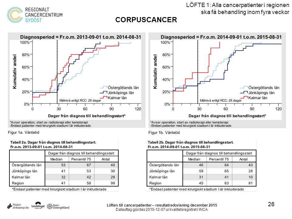 26 LÖFTE 1: Alla cancerpatienter i regionen ska få behandling inom fyra veckor CORPUSCANCER Löften till cancerpatienter – resultatredovisning december