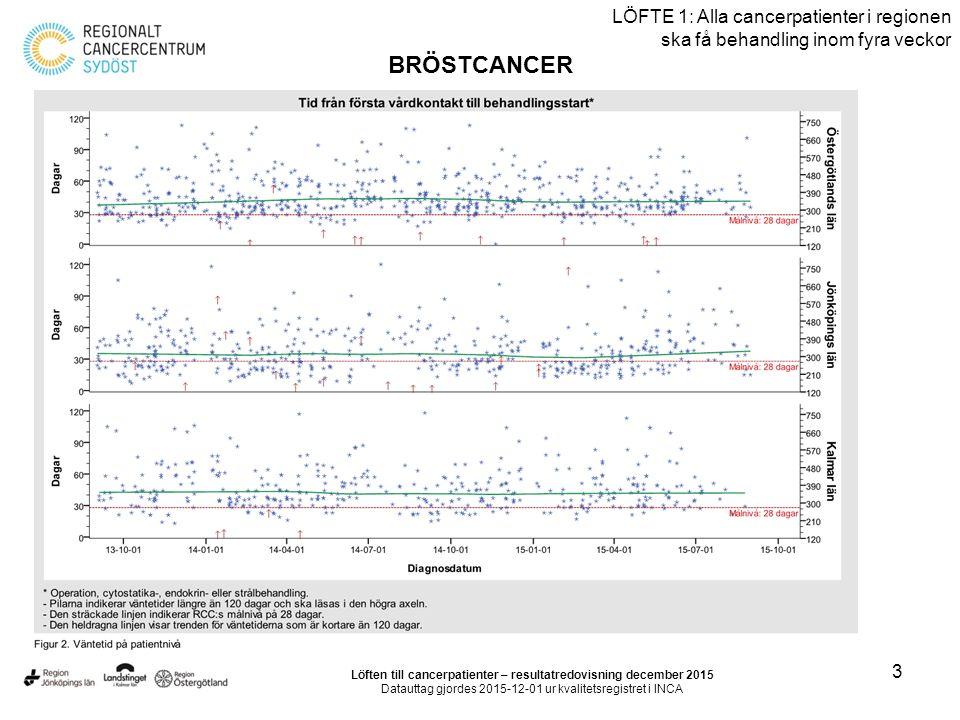 14 LÖFTE 1: Alla cancerpatienter i regionen ska få behandling inom fyra veckor LUNGCANCER Löften till cancerpatienter – resultatredovisning december 2015 Datauttag gjordes 2015-12-07 ur kvalitetsregistret i INCA