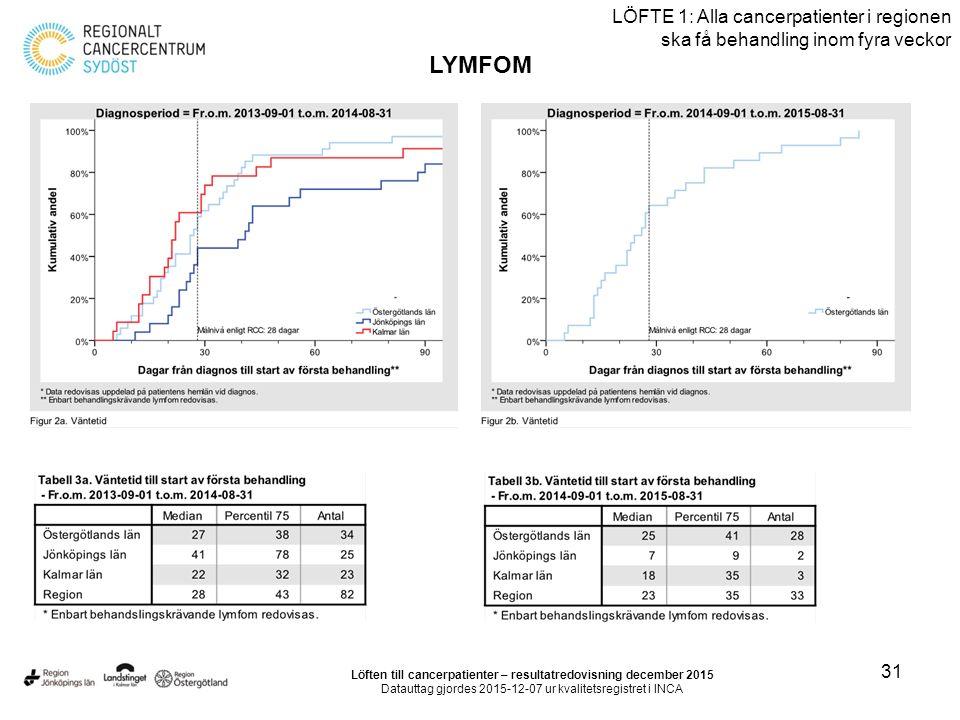 31 LÖFTE 1: Alla cancerpatienter i regionen ska få behandling inom fyra veckor LYMFOM Löften till cancerpatienter – resultatredovisning december 2015