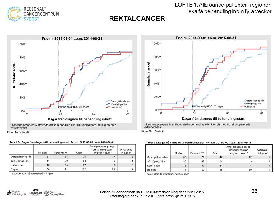35 LÖFTE 1: Alla cancerpatienter i regionen ska få behandling inom fyra veckor REKTALCANCER Löften till cancerpatienter – resultatredovisning december