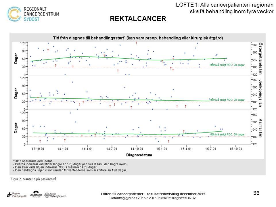 36 LÖFTE 1: Alla cancerpatienter i regionen ska få behandling inom fyra veckor REKTALCANCER Löften till cancerpatienter – resultatredovisning december